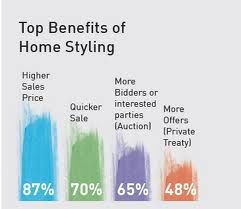 Top benefits of home styling graph