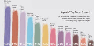 Agents Top Tips Graph